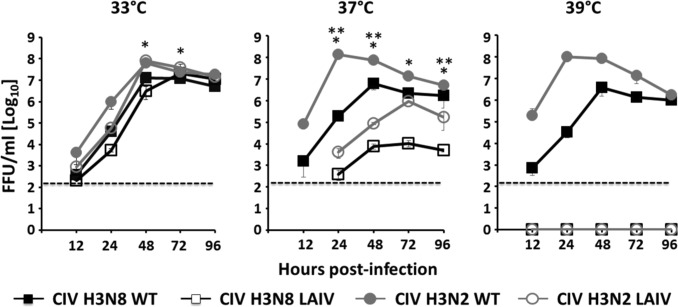A live-attenuated influenza vaccine for H3N2 canine influenza virus