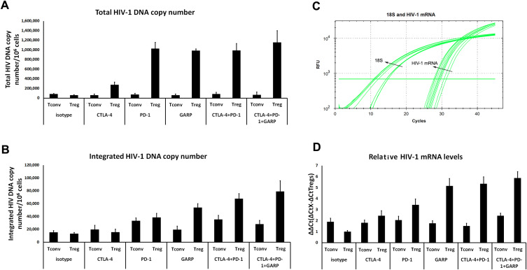 Regulatory CD4 T cells inhibit HIV-1 expression of other CD4 T cell