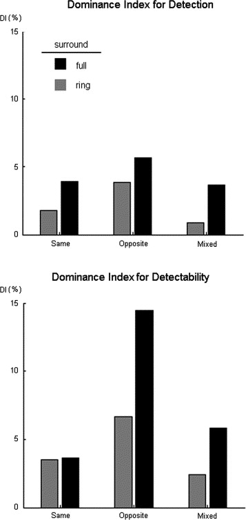 Eye Dominance Effects In Feature Search Sciencedirect