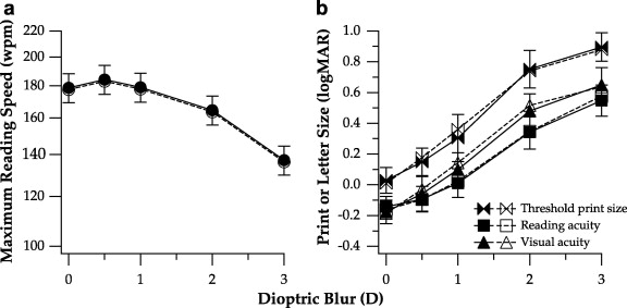 The effect of dioptric blur on reading performance