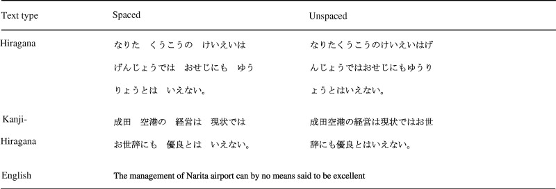 The role of interword spacing in reading Japanese: An eye