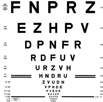 Visual Acuity Testing From The Laboratory To The Clinic Sciencedirect