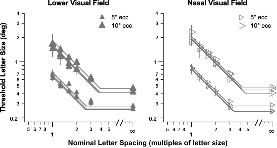 Size or spacing Which limits letter recognition in people with