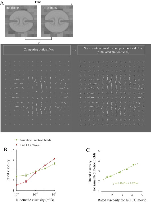 Seeing liquids from visual motion - ScienceDirect