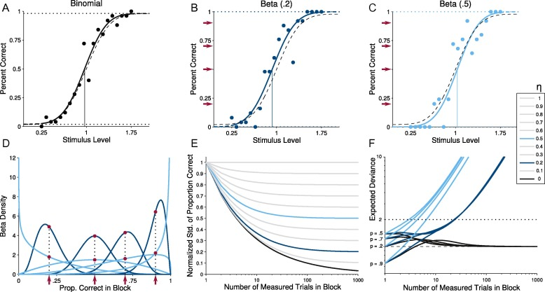 Painfree And Accurate Bayesian Estimation Of Psychometric Functions