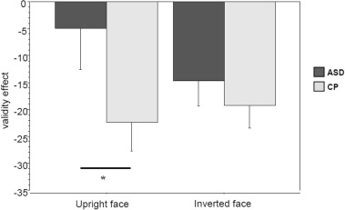 Asd Validity >> Reduced Saccadic Inhibition Of Return To Moving Eyes In Autism