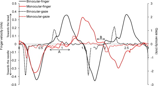 The effects of monocular viewing on hand-eye coordination during