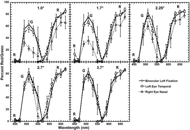 Binocular vs  monocular hue perception - ScienceDirect