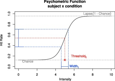 Analyzing Thresholds And Efficiency With Hierarchical Bayesian