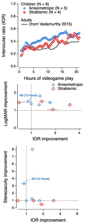 An action video game for the treatment of amblyopia in