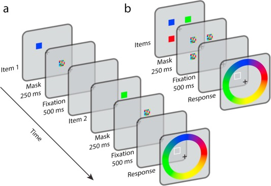 Parallel consolidation into visual working memory results in reduced ...