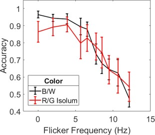 Interactions of flicker and motion - ScienceDirect