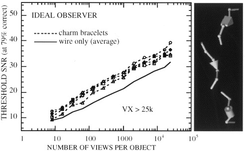 The viewpoint complexity of an object-recognition task