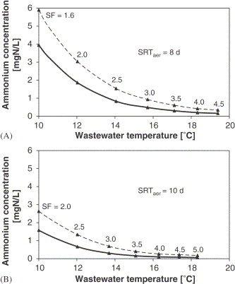 Effect of heat recovery from raw wastewater on nitrification and ...