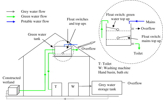 Illustration Of Grey Water Recycling System