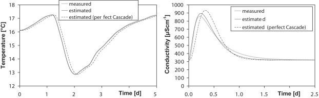 Temperature as an alternative tracer for the determination of the ...