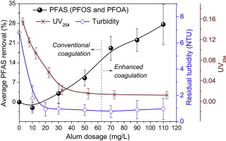 Mechanisms for removal of perfluorooctane sulfonate (PFOS
