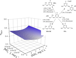 Photochemical Transformation Of Atrazine And Formation Of