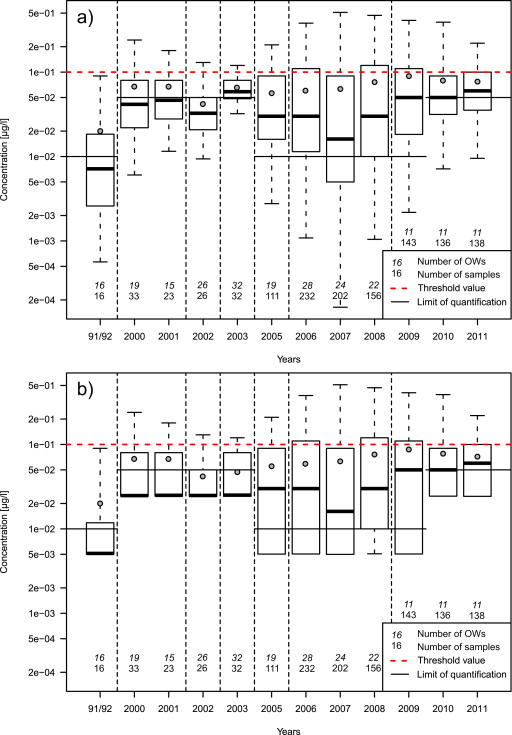 20 years of long-term atrazine monitoring in a shallow aquifer in ...