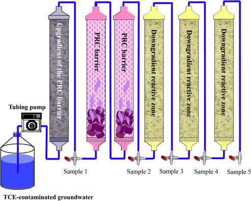 Development of KMnO4-releasing composites for in situ