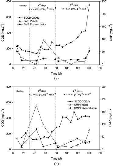 A Systematic Study On The Effect Of Substrate Acidification Degree