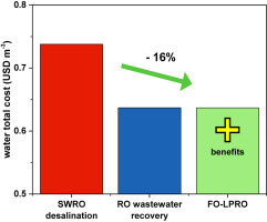reverse osmosis system cost. Graphical Abstract Reverse Osmosis System Cost L