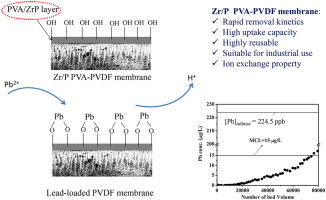 how long to activate pvdf membrane