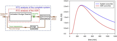 Hydraulic characterization of an activated sludge reactor