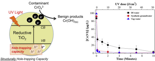 Photocatalytic removal of hexavalent chromium by newly designed and