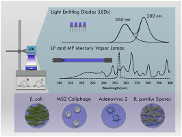 Evaluating UV-C LED disinfection performance and