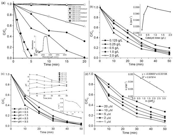 A Systematic Study On Photocatalysis Of Antipyrine Catalyst