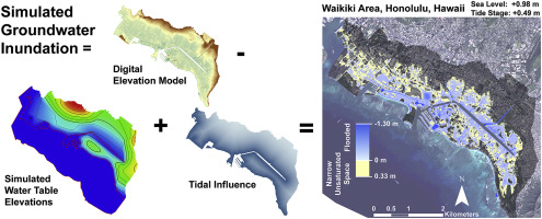 Development of a model to simulate groundwater inundation