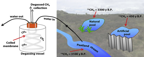 1 s2.0 S0043135417301768 fx1 ancient dissolved methane in inland waters revealed by a new