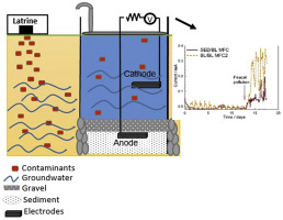 Microbial fuel cells for inexpensive continuous in-situ monitoring