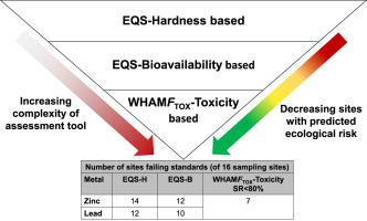 Evaluating water quality and ecotoxicology assessment