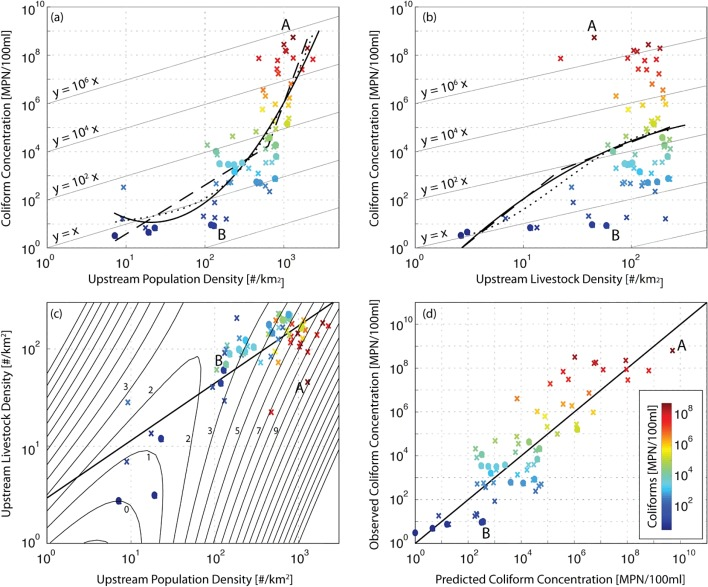 Population Density Controls On Microbial Pollution Across