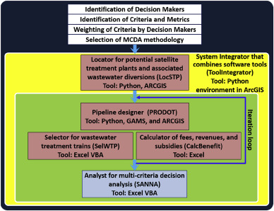 Decision support toolkit for integrated analysis and design of