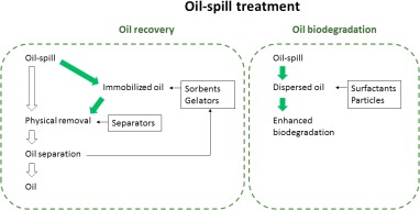 A Review Of Bio Based Materials For Oil Spill Treatment Sciencedirect