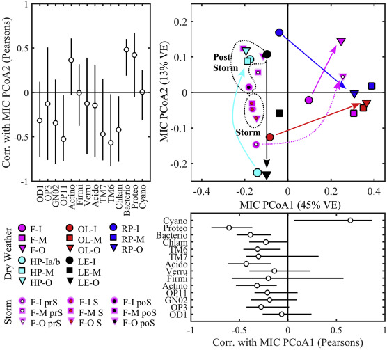 Shifts in dissolved organic matter and microbial community ... on