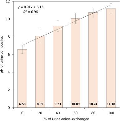 Alkaline dehydration of anion–exchanged human urine: Volume