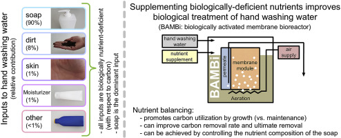 Chemical composition, nutrient-balancing and biological