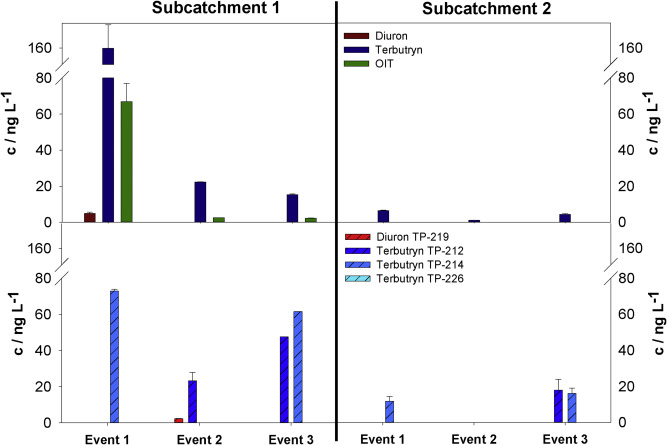 Entry of biocides and their transformation products into groundwater ...