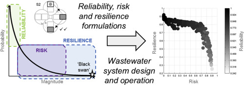 Modelling, Simulation and Control of Urban Wastewater Systems