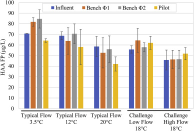 Biofilter scaling procedures for organics removal: A