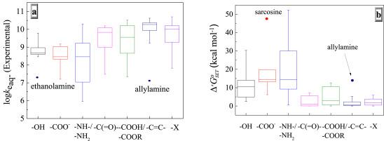 Quantitative structure-activity relationship models for