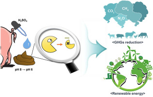 Effects of pig slurry acidification on methane emissions
