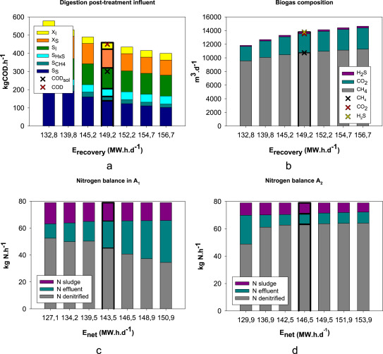 Evaluation of anaerobic digestion post-treatment options using an