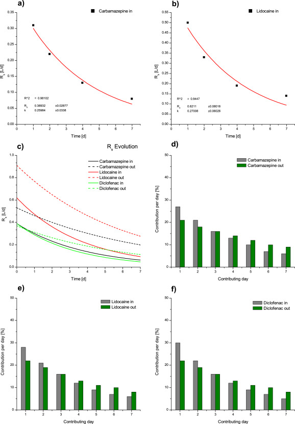 Large-scale determination of micropollutant elimination from