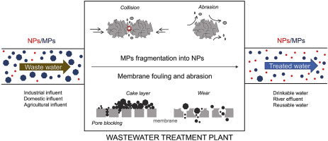Nano/microplastics in water and wastewater treatment