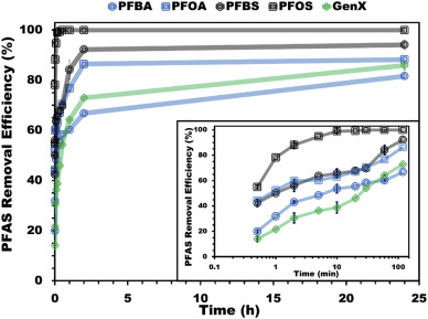 Cationic polymer for selective removal of GenX and short